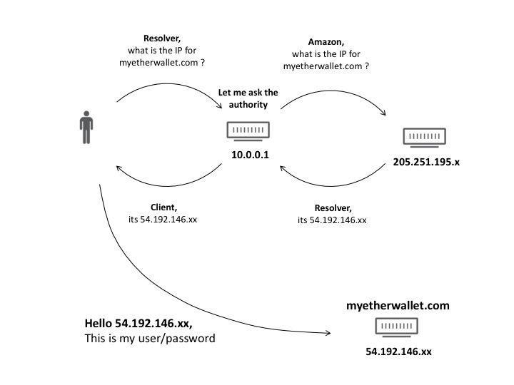 网络上最受欢迎的以太坊钱包遭受DNS劫持攻击,黑客已经盗了 $15,945,221.72 美元!